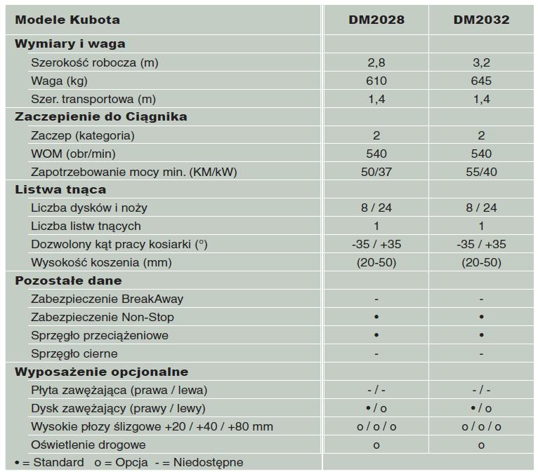 Kosiarka dyskowa Kubota DM2000